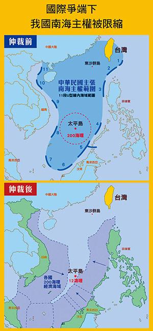 若判定太平島為礁,並放棄南海領土主權,我國於南海的領土僅剩東沙群島及其經濟海域、南沙太平島與島嶼周邊12海哩海域(約台北車站到陽明山的距離)。
