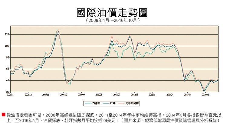 油價走勢圖