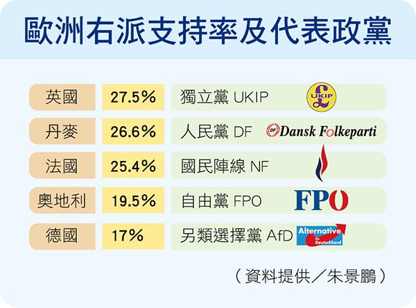 歐洲右派支持率及代表政黨
