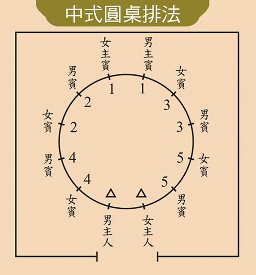 中式圓桌排法