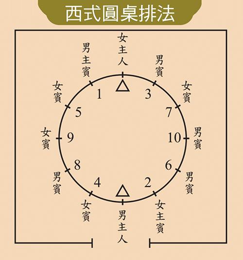 西式圓桌排法