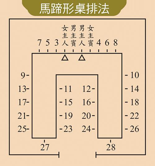 男女主人與男女主賓間隔坐於中央,其餘賓客席次依尊右原則入坐,由裡而外,先右裡、再左裡;然後右外、左外,循序到下一列。