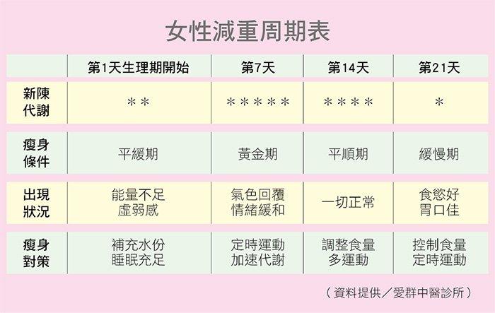 女性減重周期表