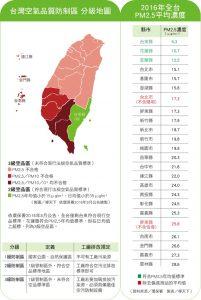 台灣空氣品質防制區分級地圖