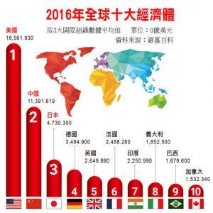 2016-年全球十大經濟體