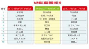 台灣網紅網路聲量排行榜