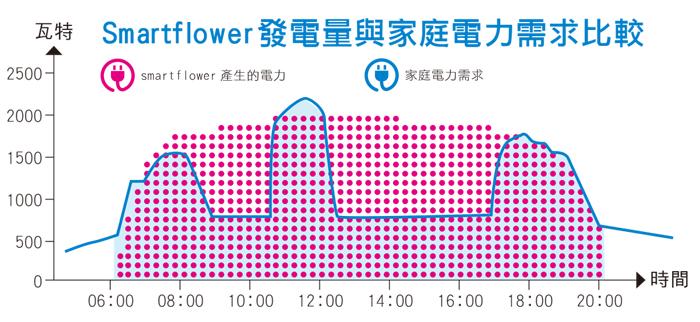 Smartflower發電量與家庭電力需求比較