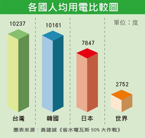 各國人均用電比較圖