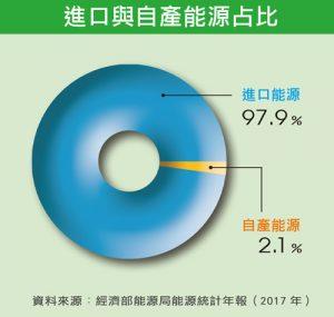 進口與自產能源占比