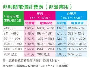 非時間電價計費表(非營業用)